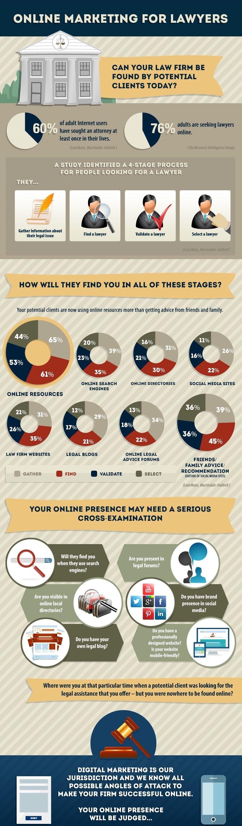 Online-Marketing-for-Lawyers-Infographic
