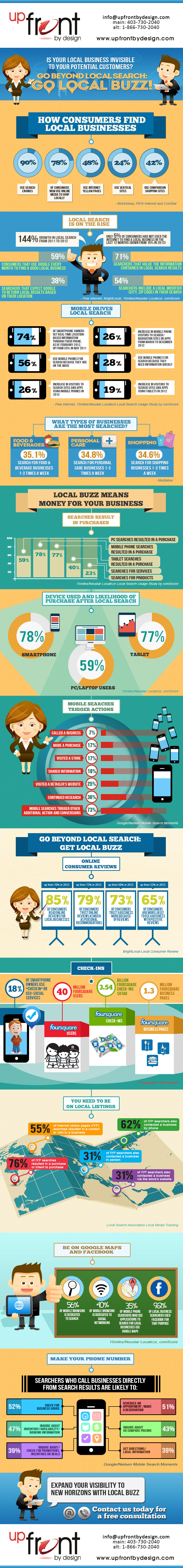 UpFrontByDesign.com-Local-Buzz-Infographic-2013