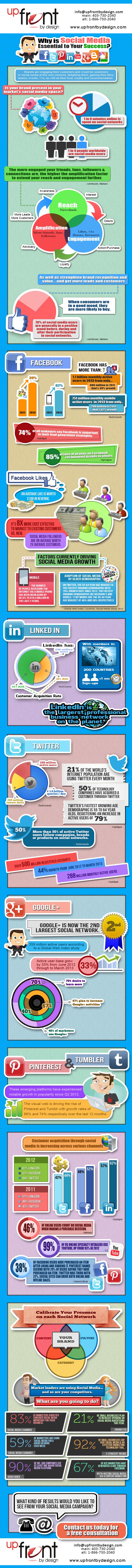 UpFrontByDesign.com-Social-Media-Optimization-Infographic-2013