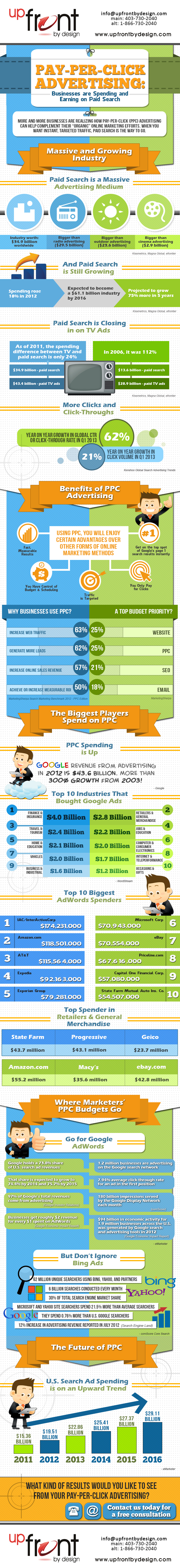 UpFrontByDesign.com-Why-do-you-need-PPC-Infographics-2013